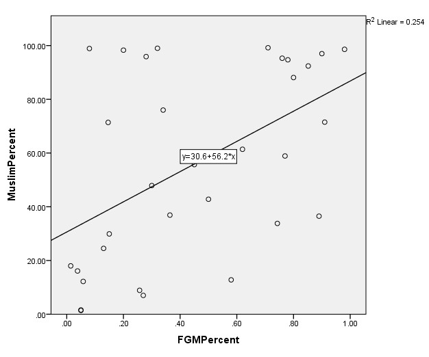 SPSS-Generated Scatter Plot Graph with Regression Line